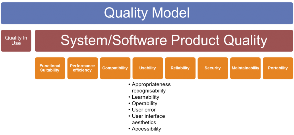 ISO/IEC 25010:2011 - System/software Product Quality