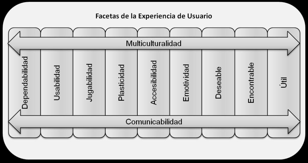 Facetas de la experiencia de usuario