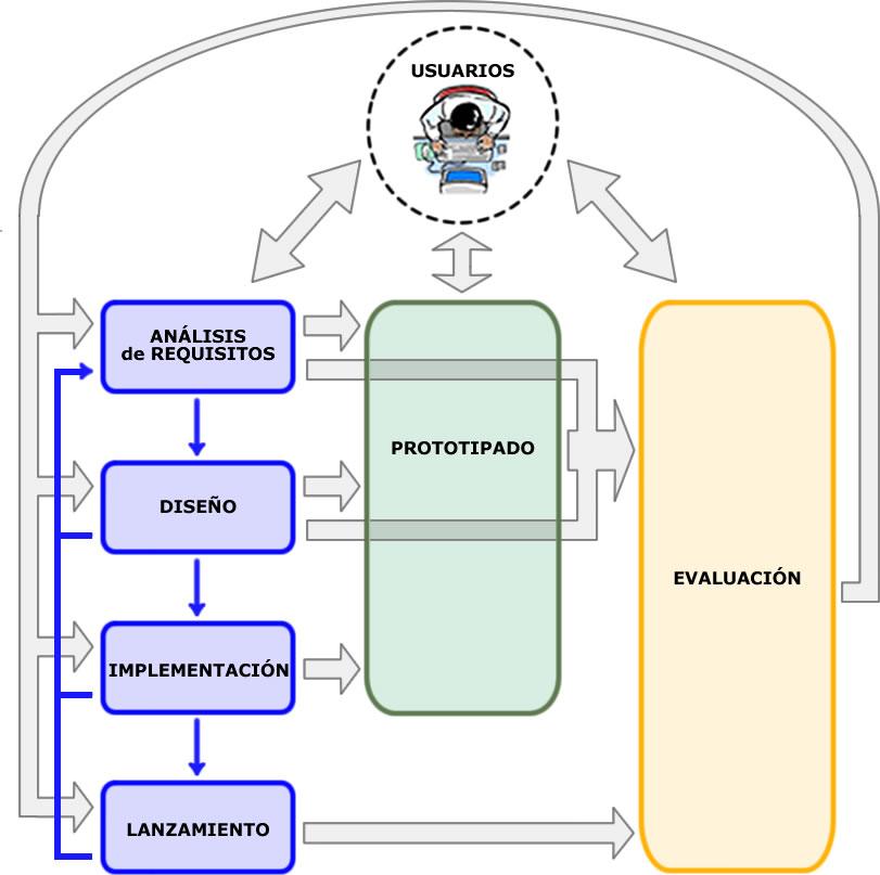 Modelo de Proceso de la Ingenieria de la Usabilidad y la Accesibilidad (MPIu+a)