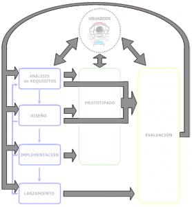 MPIua y iteratividad