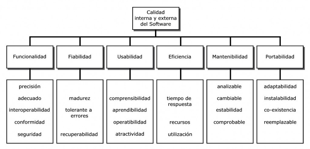 SoftwareQuality_cas