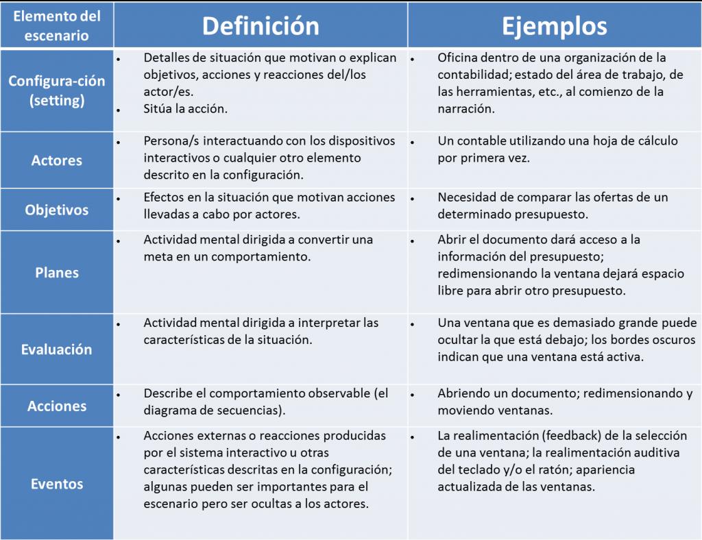 Características de los escenarios