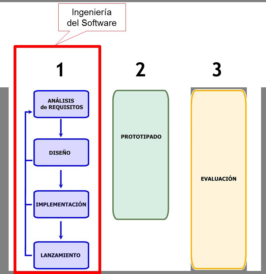 Los 3 pilares del modelo MPIu+a