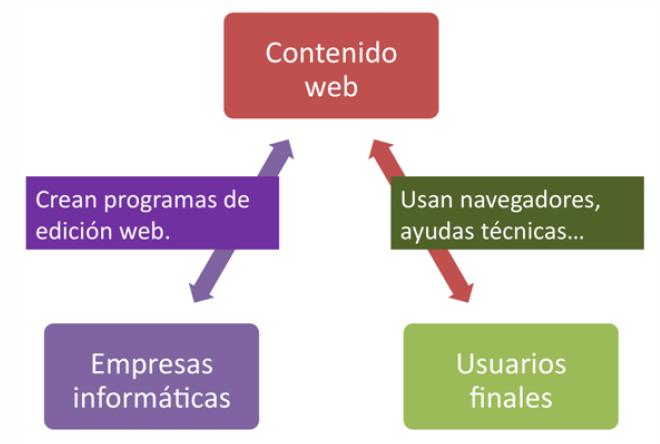 """Simplificación del gráfico """"Cómo se relacionan los componentes"""""""