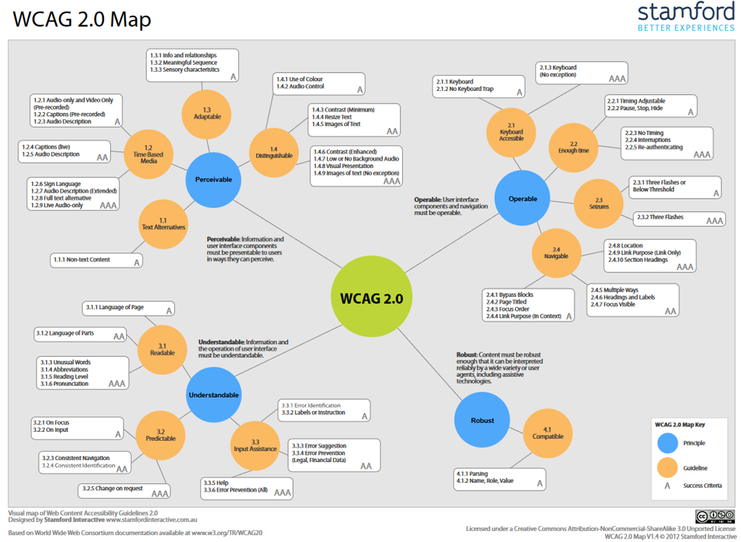 Visual map of WCAG 2.0