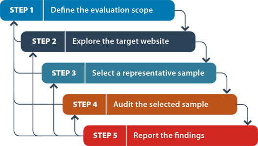 The stages and activities of an evaluation procedure to evaluate a web site