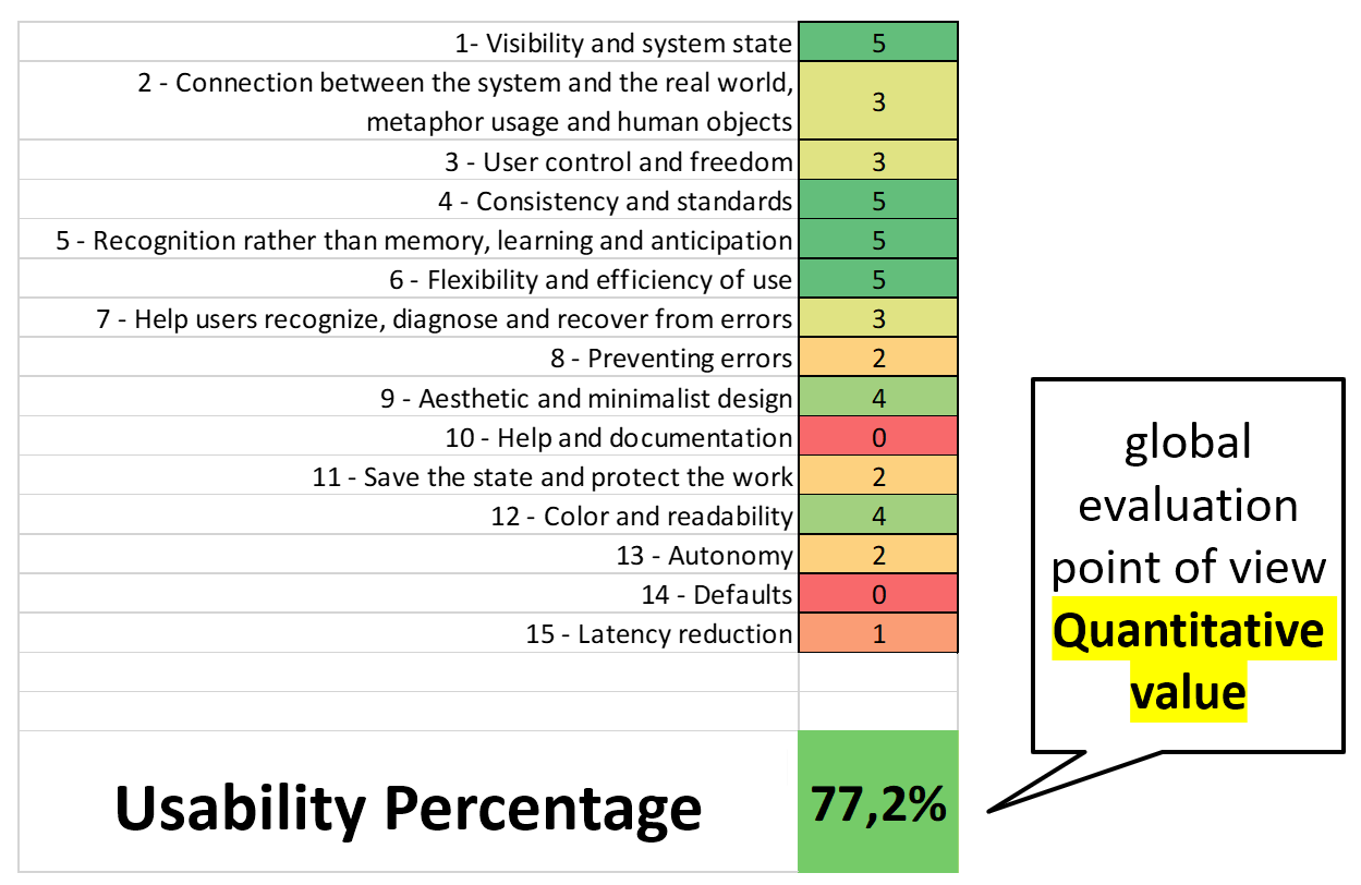 Ejemplo del valor Porcentaje de usabilidad